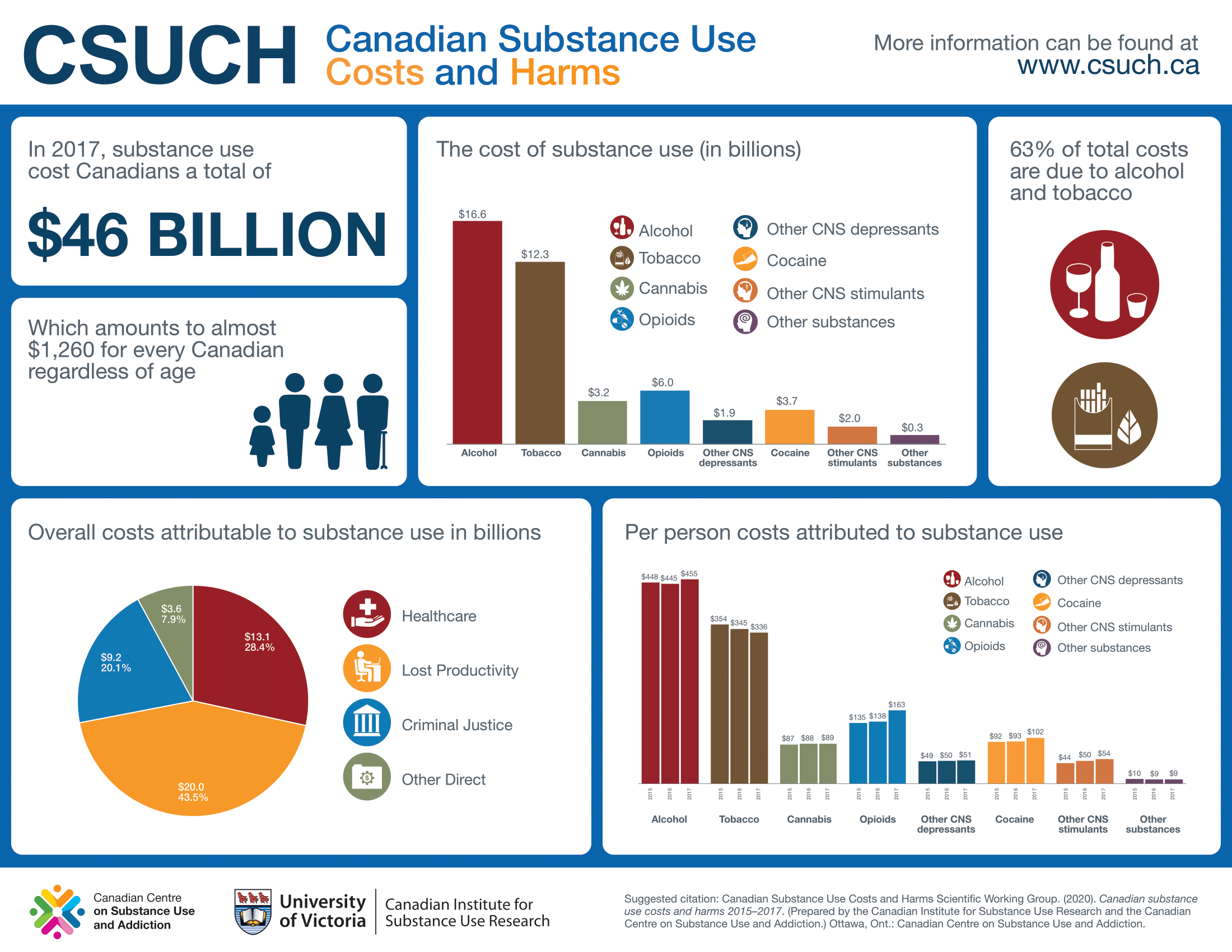 CSUCH-Canadian-Substance-Use-Costs-Harms-Infographic-2020-en_0-1